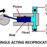 Reciprocating Pump and Its Advantages