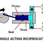 Reciprocating Pump and Its Advantages