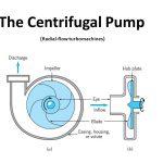 Centrifugal Pump Working Principal, Maintenance