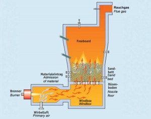 What is Incinerator, Working and Maintenance Required on Incinerator