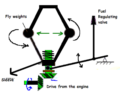 How Governor Works in an Engine and Their Types | marinersgalaxy