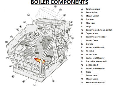What Are The Different Components Or Parts Of A Boiler