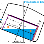 What is Free Surface Effect and How to reduce it