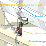 What is Hydrostatic Release Unit in Life raft, Its Parts and Working