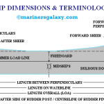 Naval Architecture Terminology and Coefficients of Forms