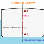 What is Center of Gravity of Ship and how it Changes