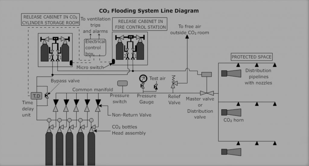 co2 releasing system