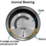 How Main Engine Bearing Lubrication Done