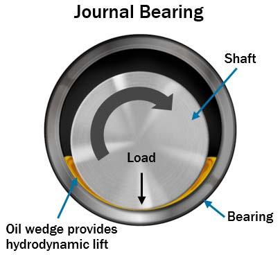 main engine bearing lubrication